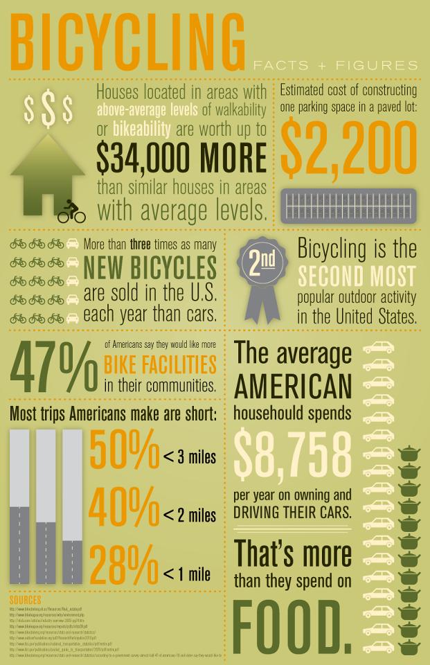 BikeFacts